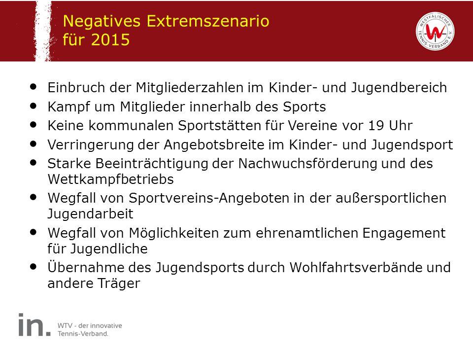 Negatives Extremszenario für 2015