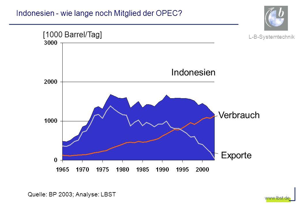 Indonesien Verbrauch Exporte