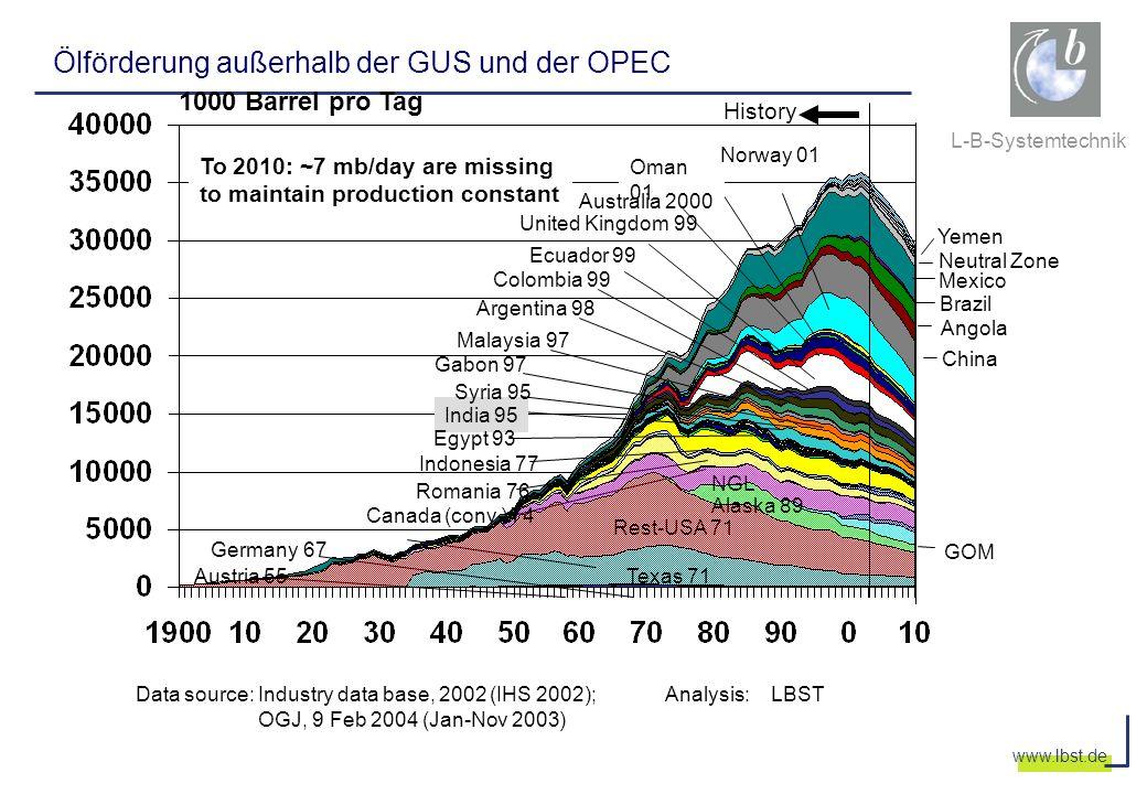 Ölförderung außerhalb der GUS und der OPEC