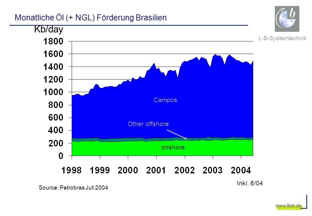 Kb/day Monatliche Öl (+ NGL) Förderung Brasilien Campos Other offshore