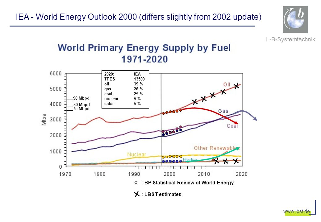 IEA - World Energy Outlook 2000 (differs slightly from 2002 update)