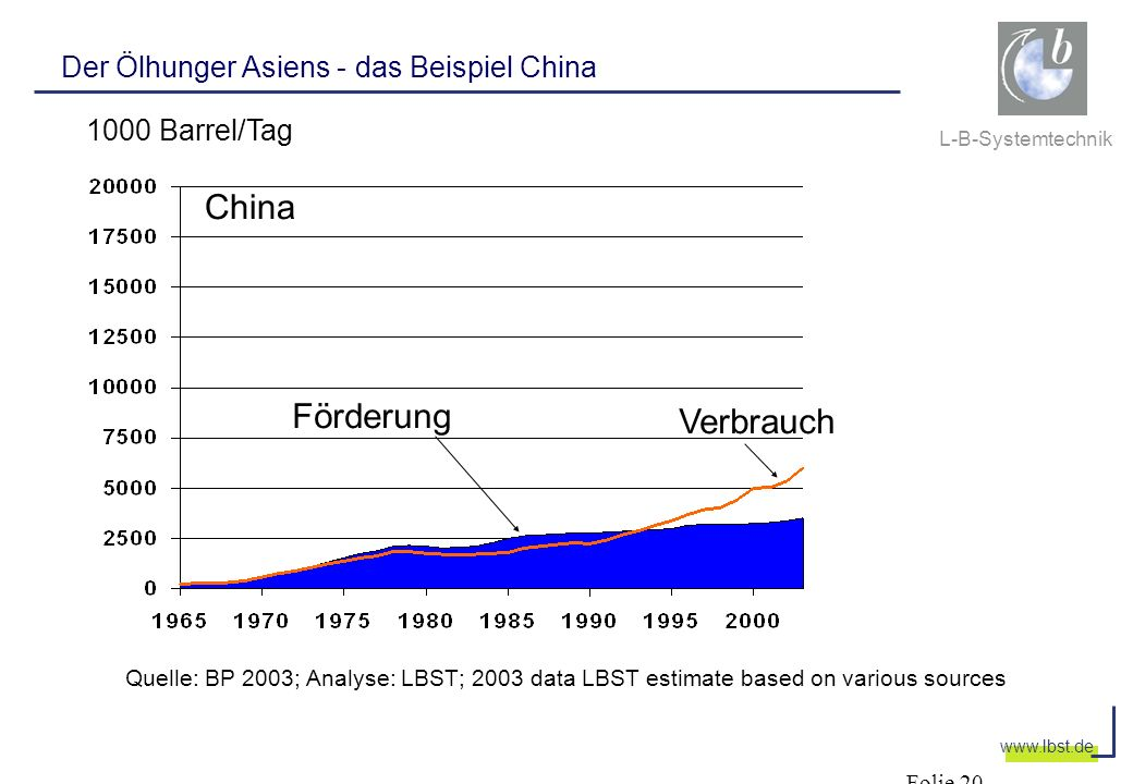 China Förderung Verbrauch Der Ölhunger Asiens - das Beispiel China