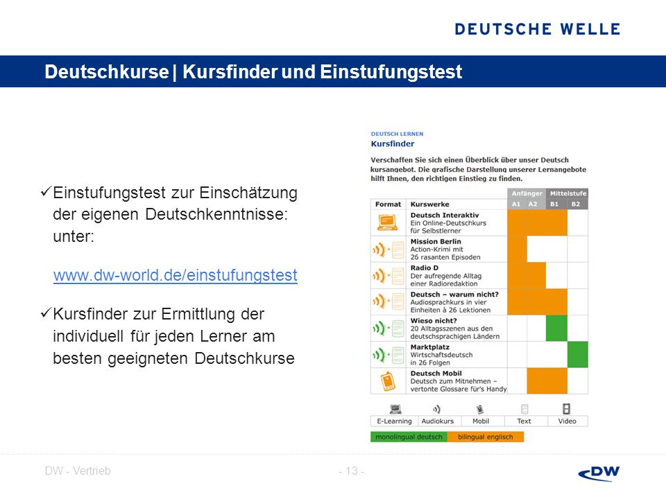 Deutschkurse | Kursfinder und Einstufungstest