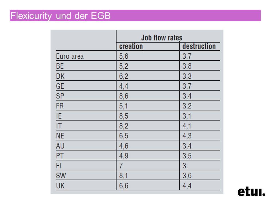 Flexicurity und der EGB