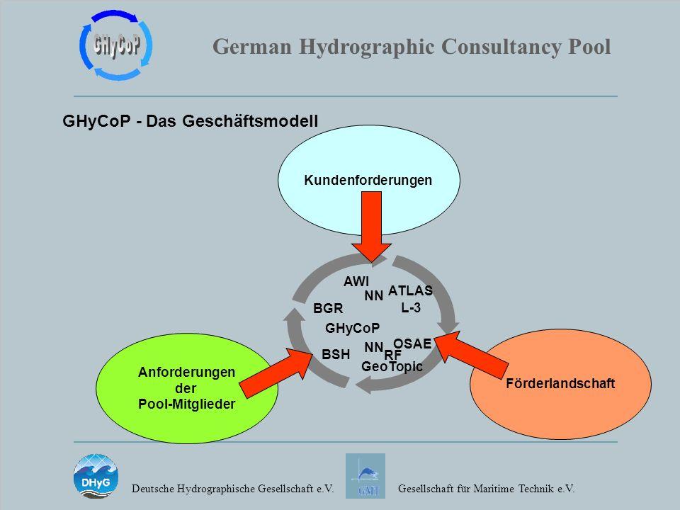 GHyCoP - Das Geschäftsmodell