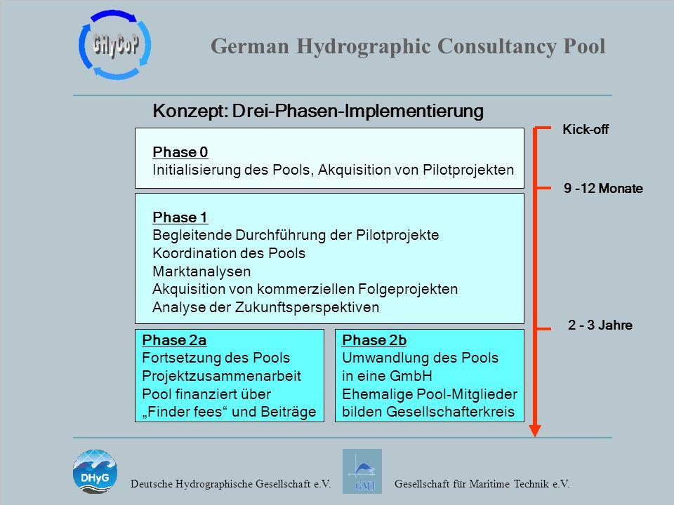 Konzept: Drei-Phasen-Implementierung