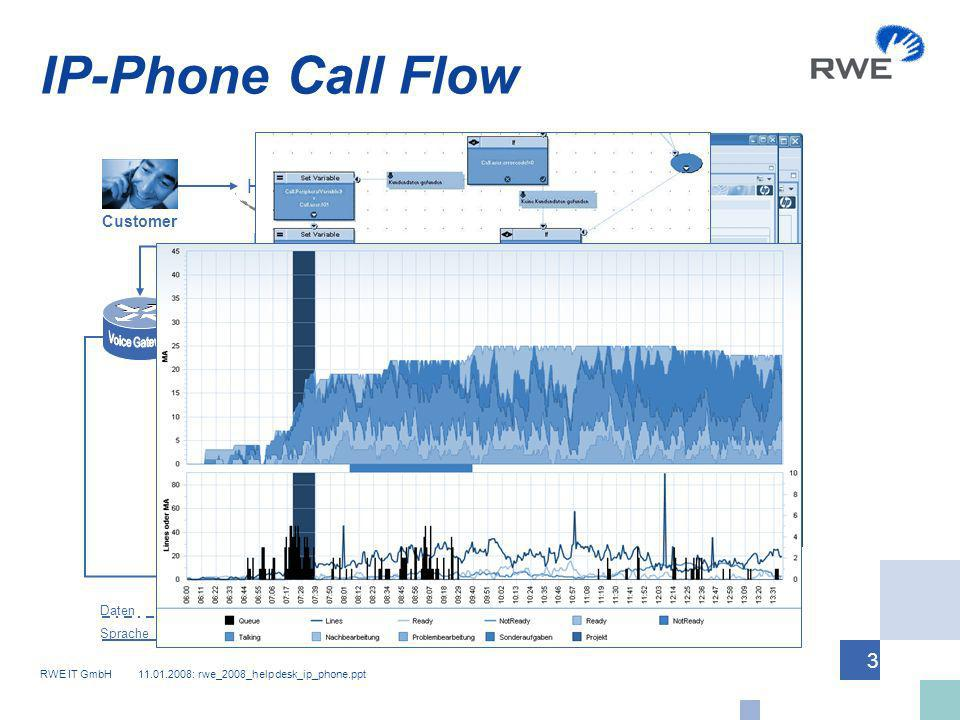 IP-Phone Call Flow ICM HiCom/PSTN Voice Gateway Call Manager Customer