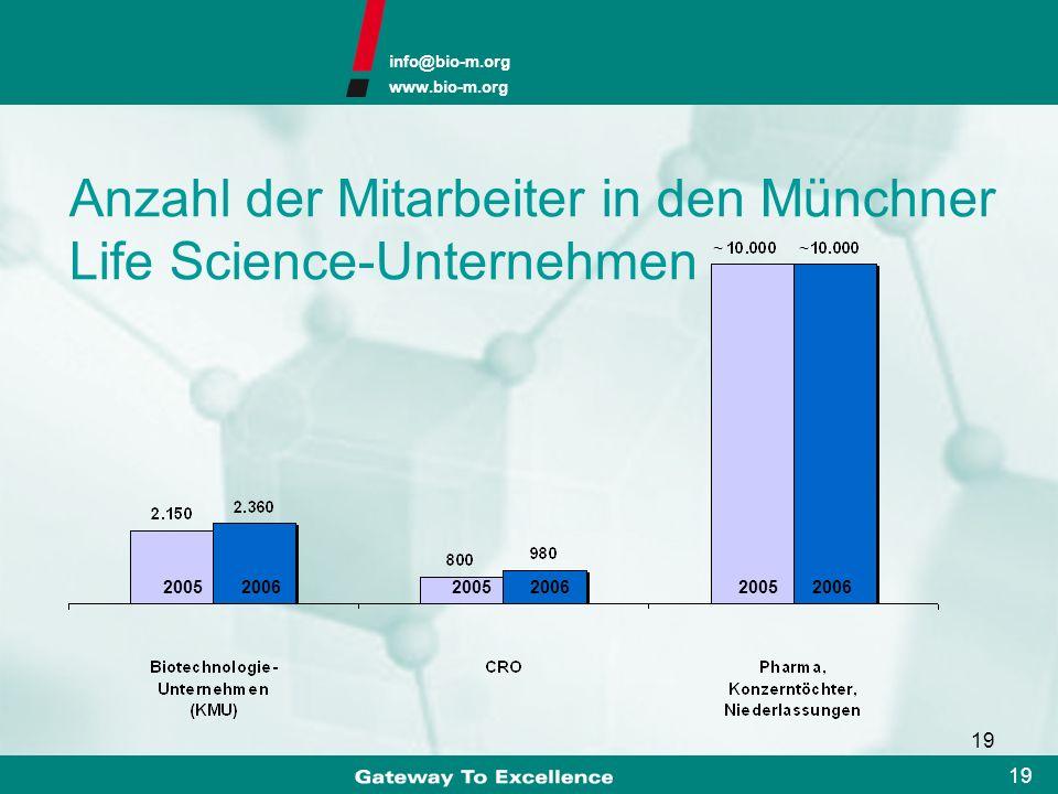 Anzahl der Mitarbeiter in den Münchner Life Science-Unternehmen