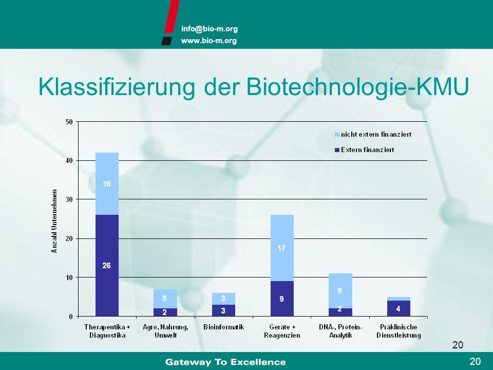 Klassifizierung der Biotechnologie-KMU
