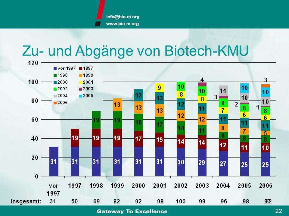 Zu- und Abgänge von Biotech-KMU