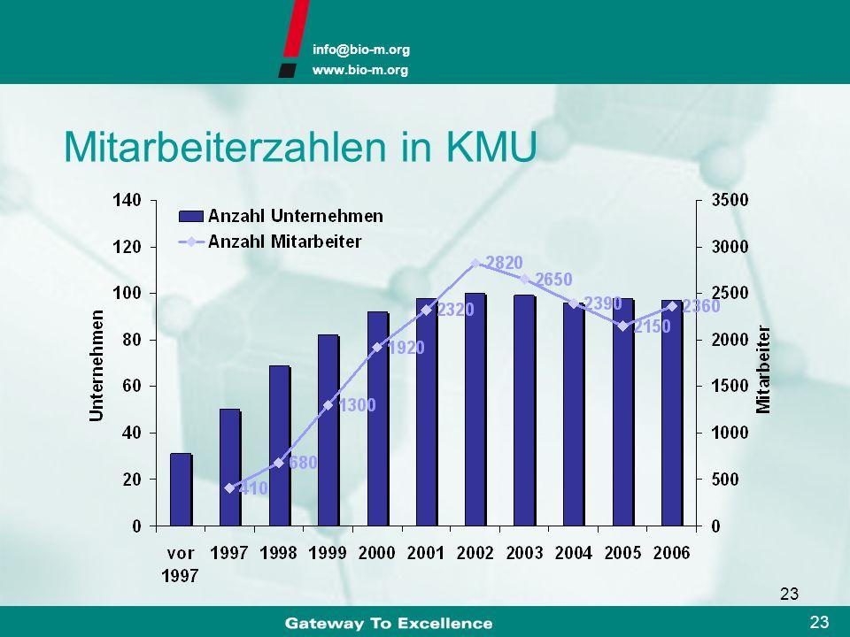 Mitarbeiterzahlen in KMU