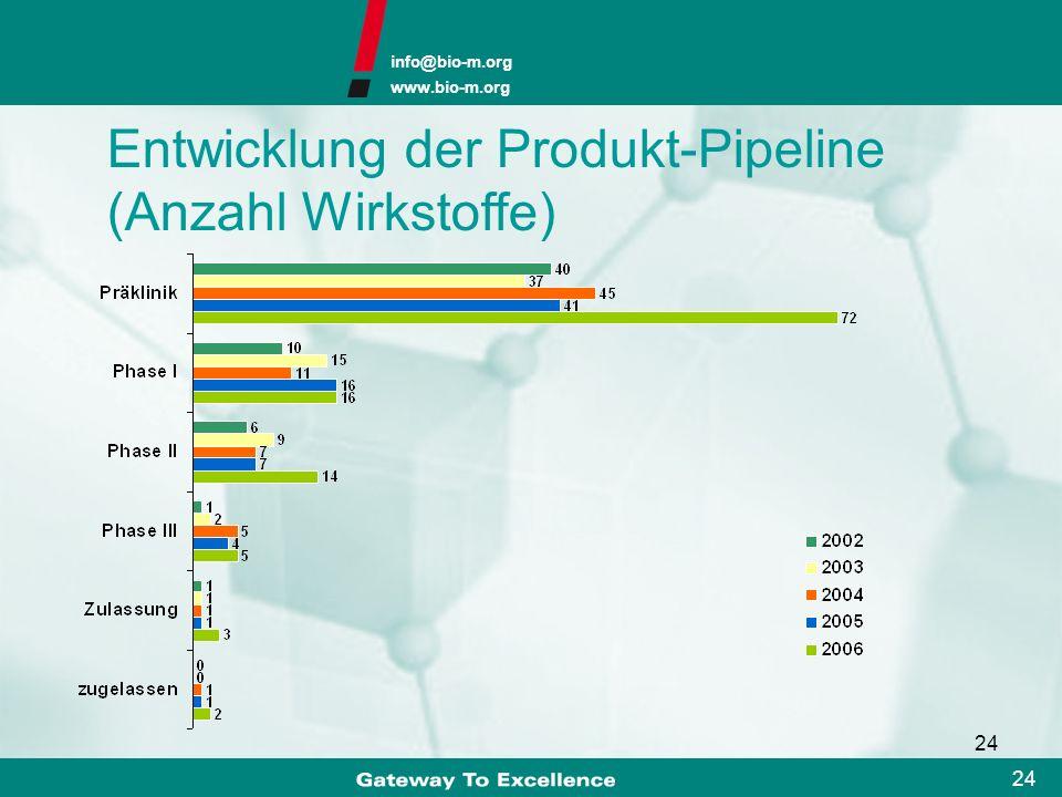 Entwicklung der Produkt-Pipeline (Anzahl Wirkstoffe)