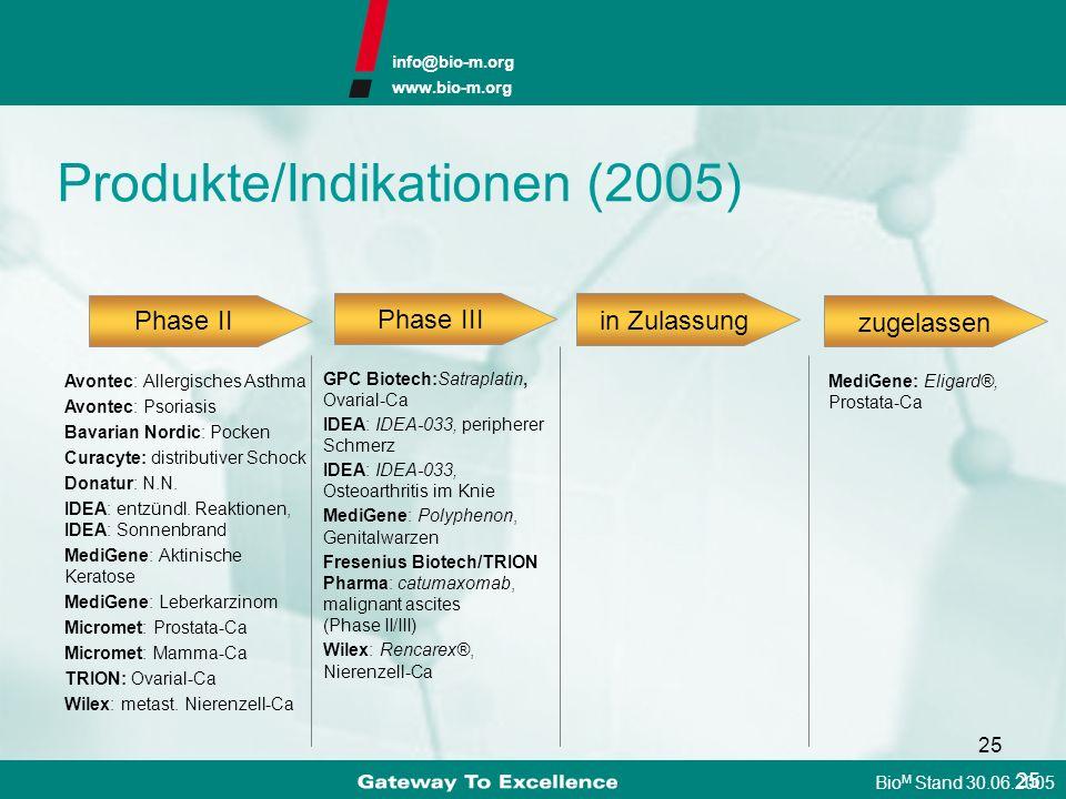 Produkte/Indikationen (2005)