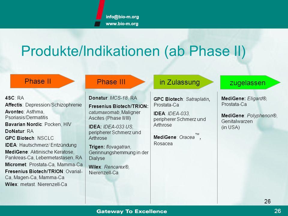 Produkte/Indikationen (ab Phase II)