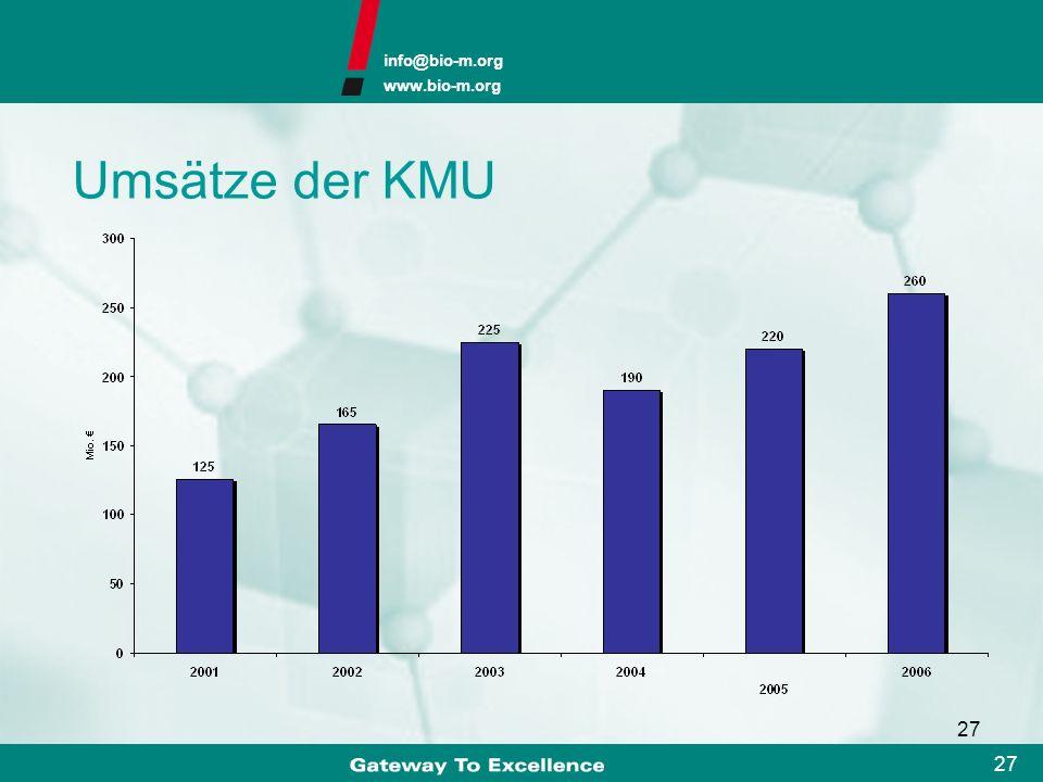 Umsätze der KMU