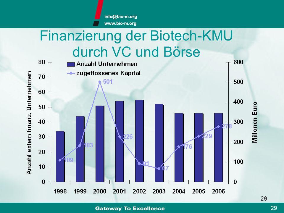 Finanzierung der Biotech-KMU durch VC und Börse