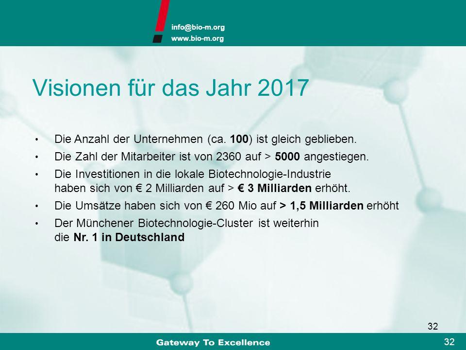 Visionen für das Jahr 2017 Die Anzahl der Unternehmen (ca. 100) ist gleich geblieben. Die Zahl der Mitarbeiter ist von 2360 auf > 5000 angestiegen.