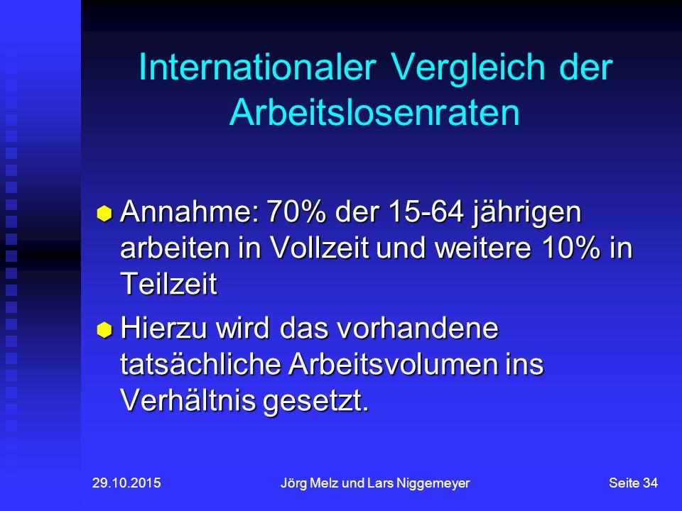 Internationaler Vergleich der Arbeitslosenraten