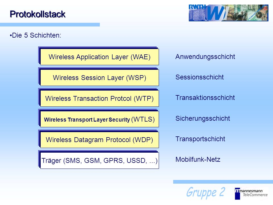 Protokollstack Die 5 Schichten: Wireless Application Layer (WAE)