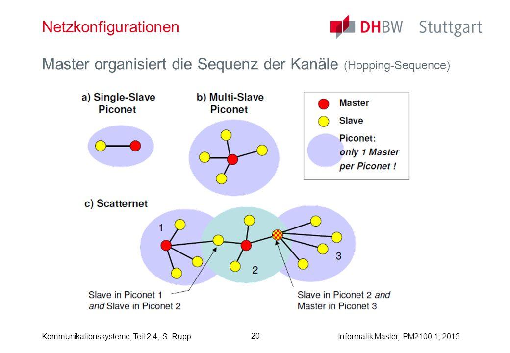 Netzkonfigurationen Master organisiert die Sequenz der Kanäle (Hopping-Sequence)