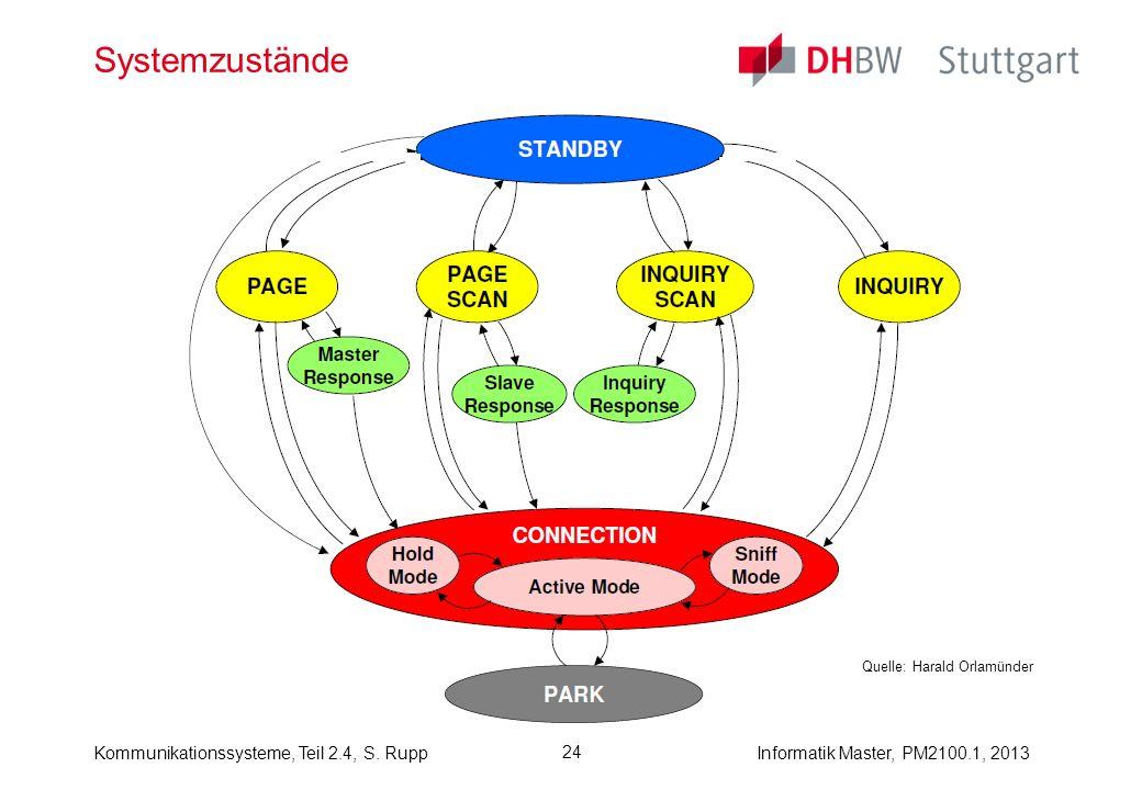 Systemzustände Quelle: Harald Orlamünder