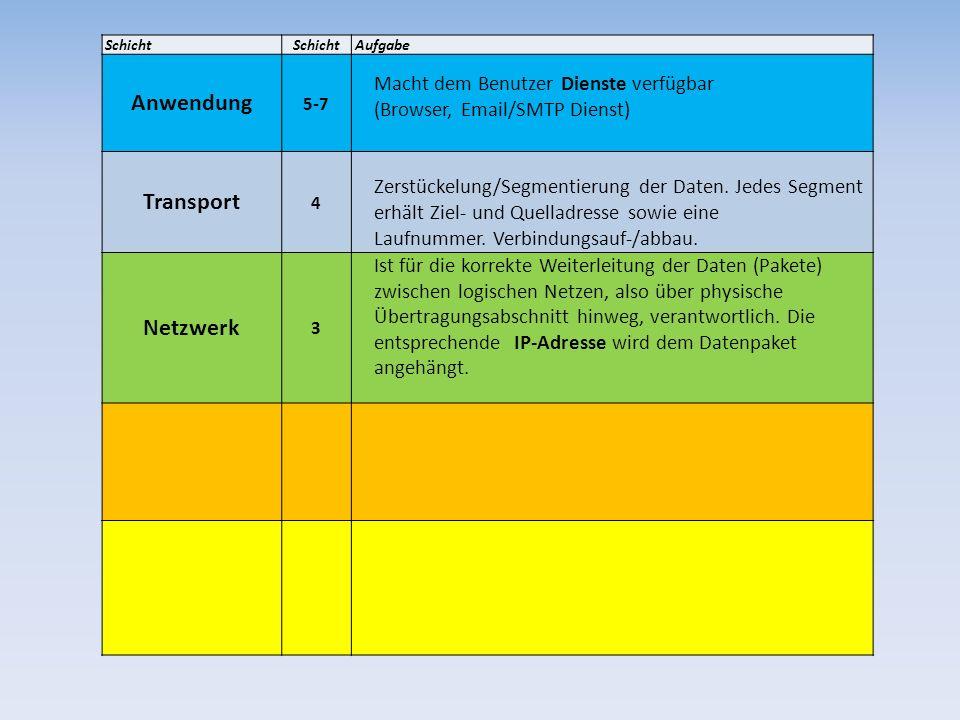 Anwendung Transport Netzwerk
