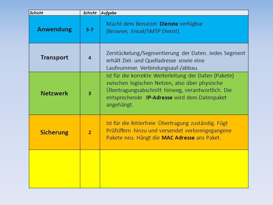 Anwendung Transport Netzwerk Sicherung