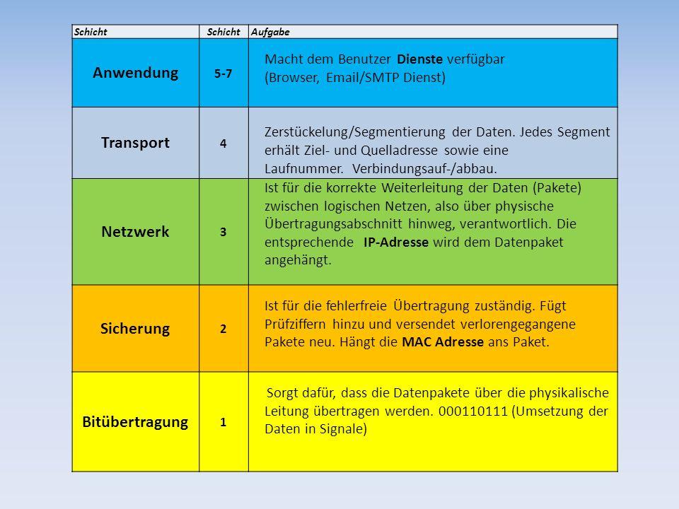 Anwendung Transport Netzwerk Sicherung Bitübertragung