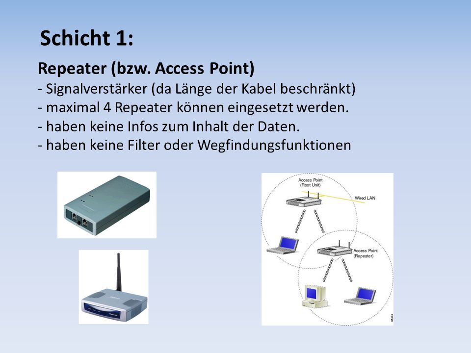 Schicht 1: Repeater (bzw. Access Point)
