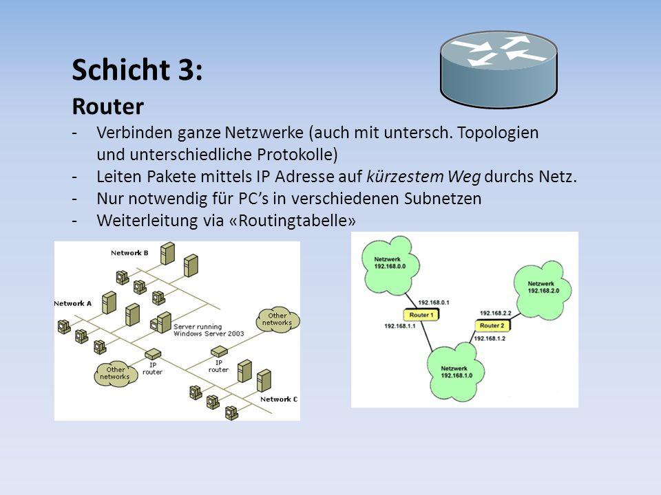 Schicht 3: Router. Verbinden ganze Netzwerke (auch mit untersch. Topologien und unterschiedliche Protokolle)
