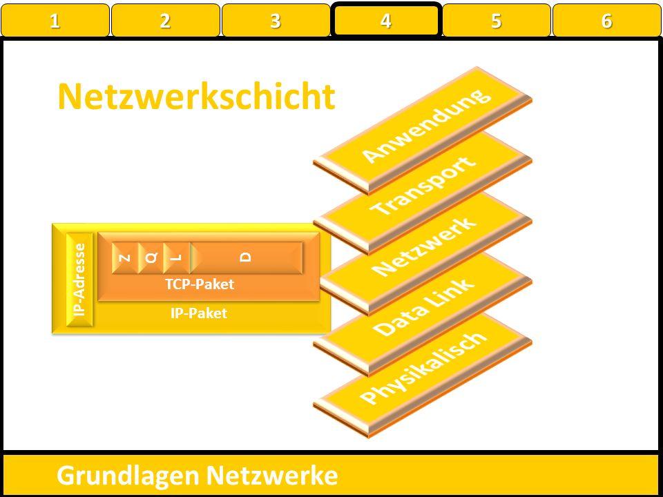 Netzwerkschicht Anwendung Transport Netzwerk Data Link Physikalisch