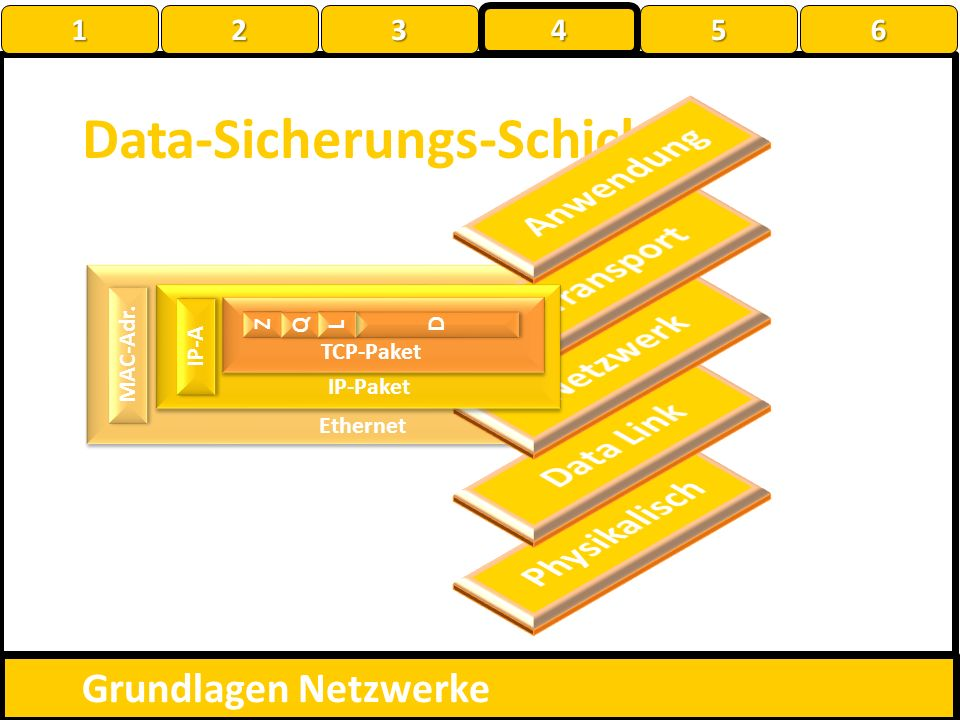 Data-Sicherungs-Schicht