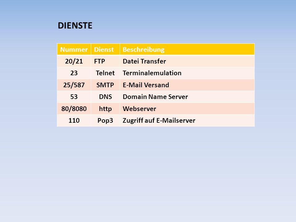 DIENSTE Nummer Dienst Beschreibung 20/21 FTP Datei Transfer 23 Telnet