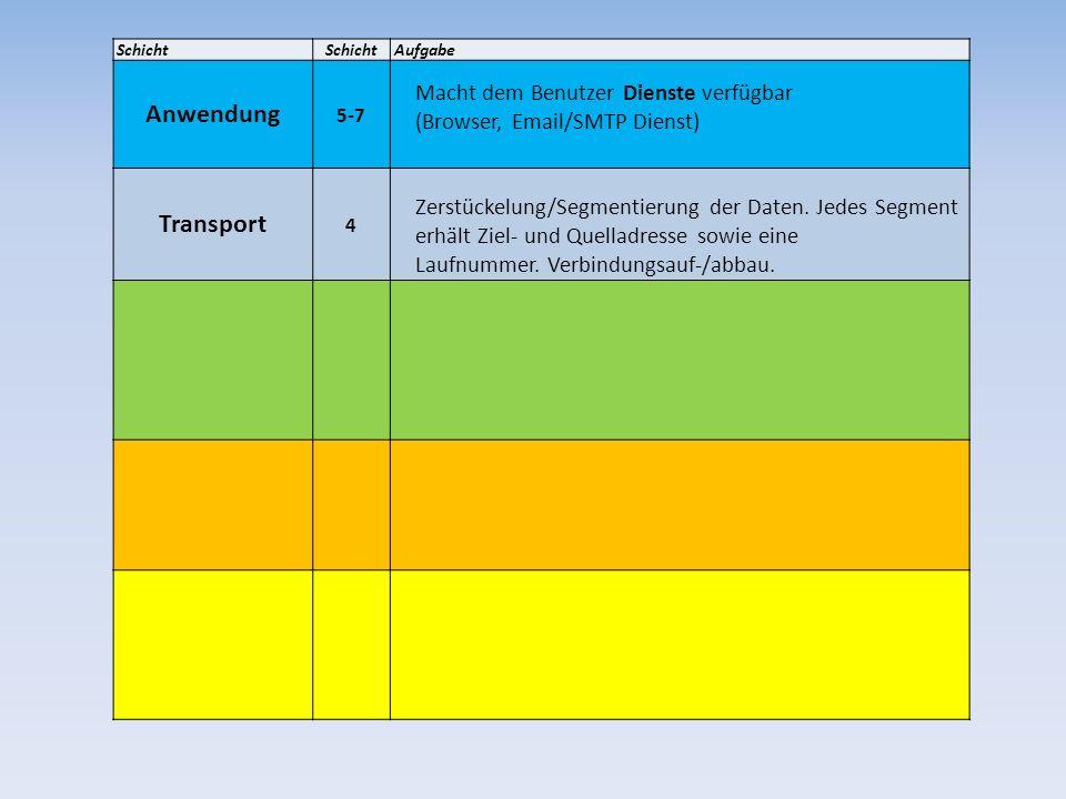 Schicht Aufgabe. Anwendung. 5-7. Macht dem Benutzer Dienste verfügbar (Browser, Email/SMTP Dienst)