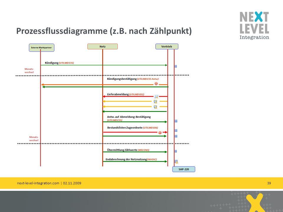 Prozessflussdiagramme (z.B. nach Zählpunkt)