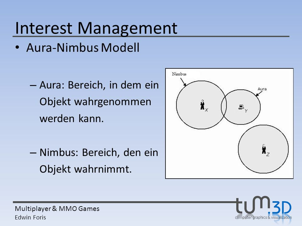 Interest Management Aura-Nimbus Modell Aura: Bereich, in dem ein