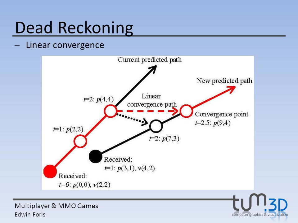 Dead Reckoning Linear convergence