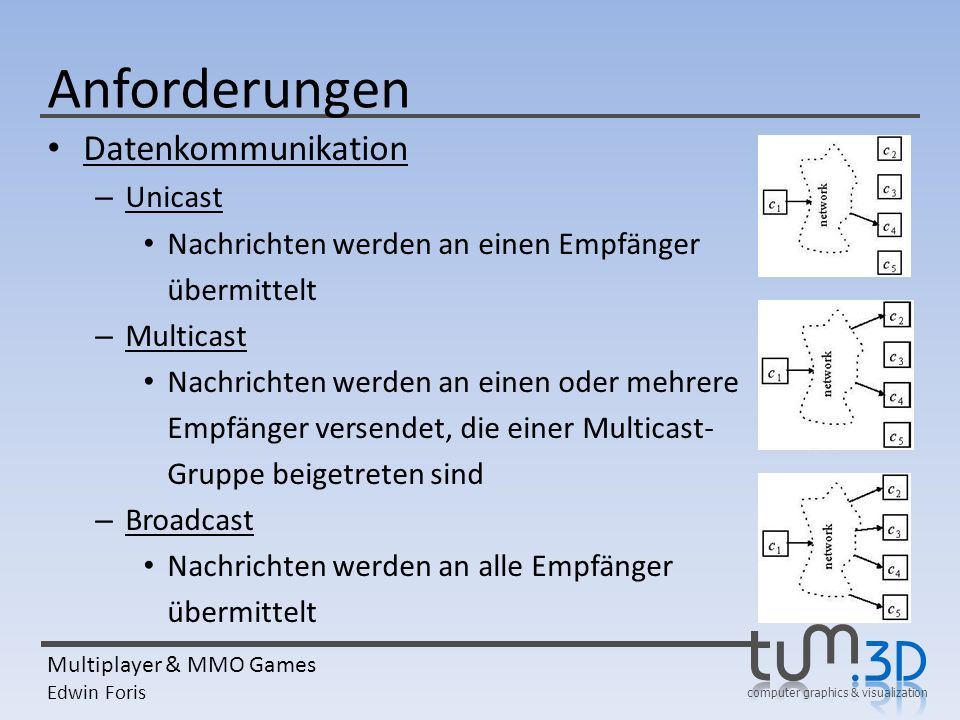 Anforderungen Datenkommunikation Unicast