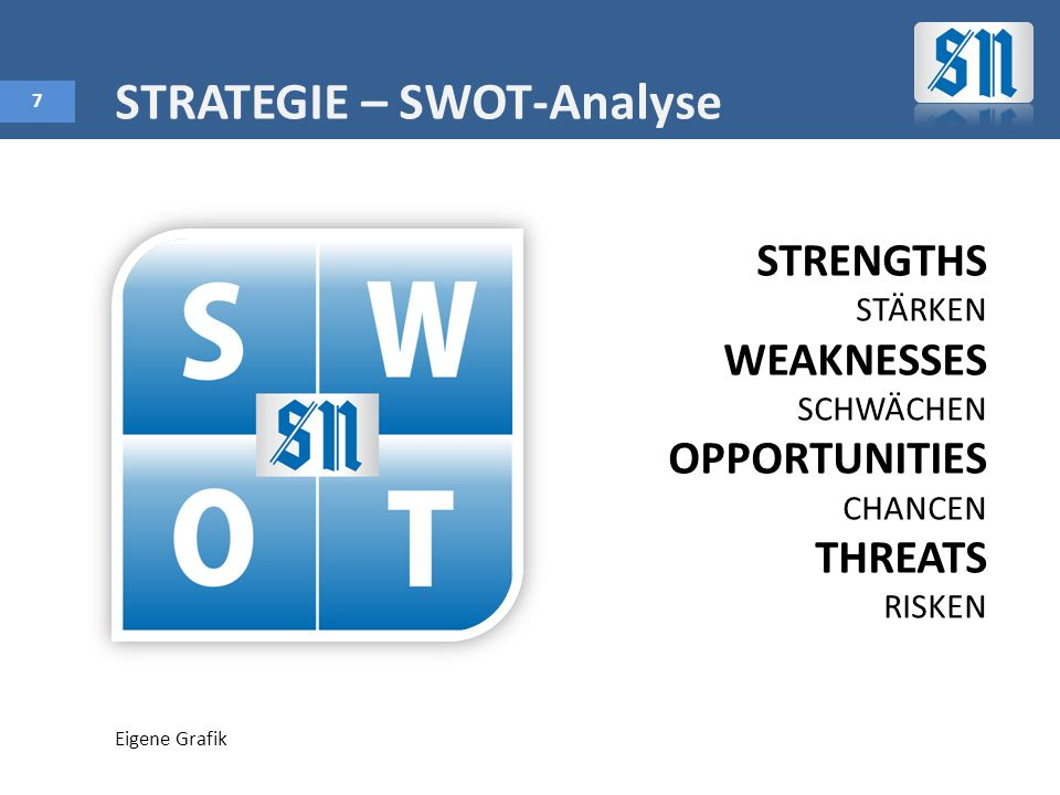 STRATEGIE – SWOT-Analyse