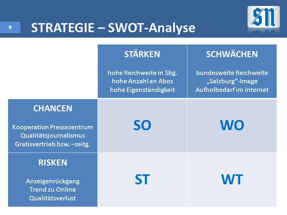 SO WO ST WT STRATEGIE – SWOT-Analyse STÄRKEN SCHWÄCHEN CHANCEN RISKEN