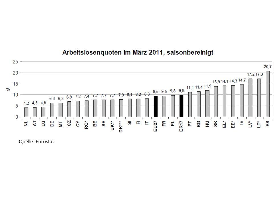 Quelle: Eurostat