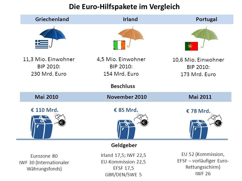 Die Euro-Hilfspakete im Vergleich