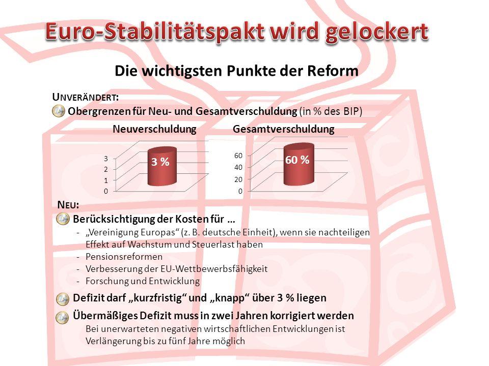 Euro-Stabilitätspakt wird gelockert