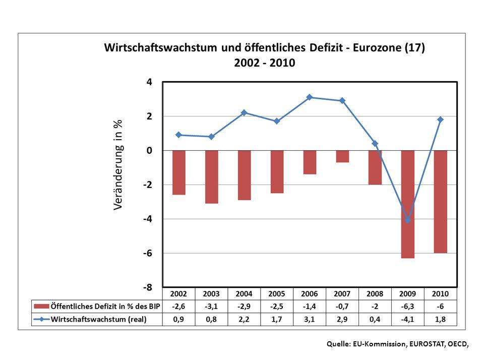 Quelle: EU-Kommission, EUROSTAT, OECD,