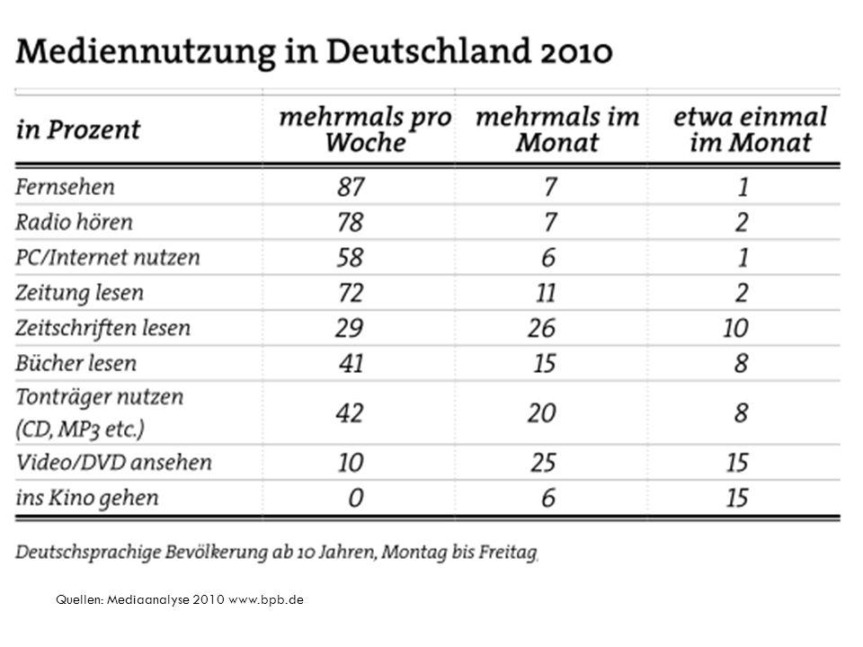 Quellen: Mediaanalyse 2010 www.bpb.de