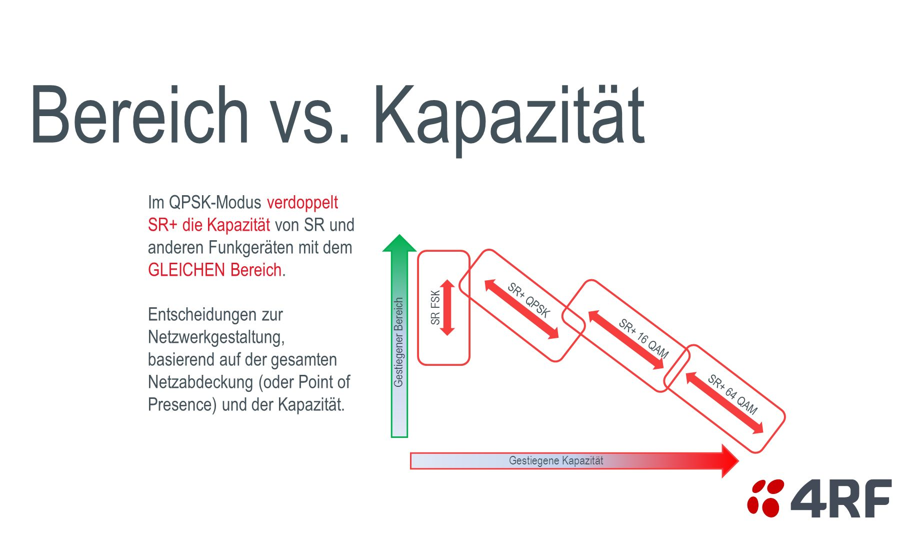 Bereich vs. Kapazität Im QPSK-Modus verdoppelt SR+ die Kapazität von SR und anderen Funkgeräten mit dem GLEICHEN Bereich.