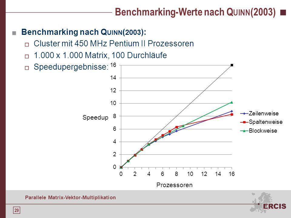 Benchmarking-Werte nach Quinn(2003)