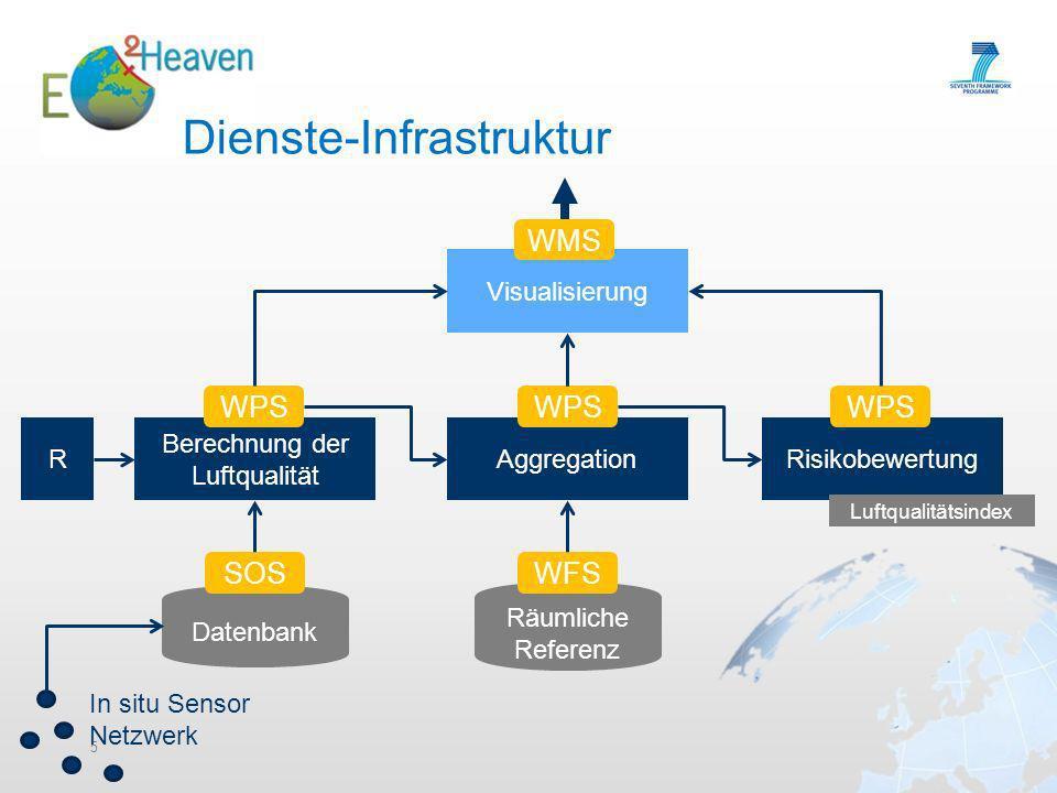 Dienste-Infrastruktur