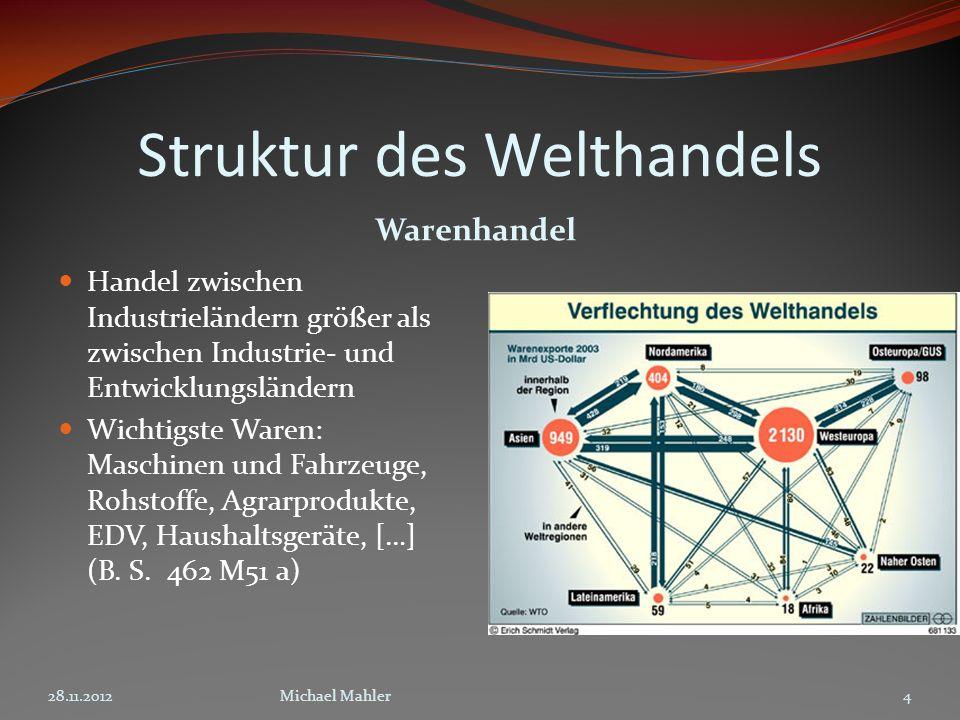 Struktur des Welthandels