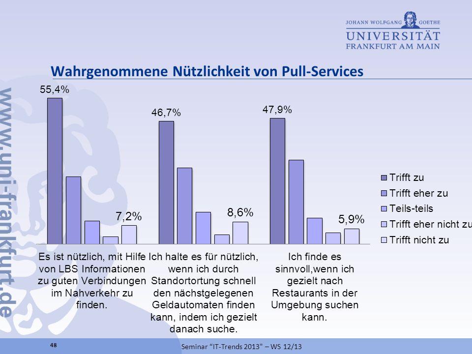 Wahrgenommene Nützlichkeit von Pull-Services